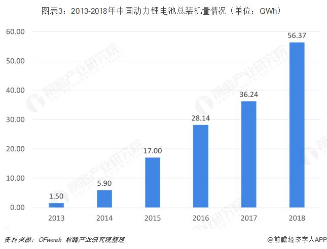 图表3:2013-2018年中国动力锂电池总装机量情况(单位:GWh)