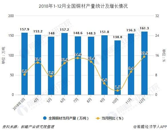 2018年1-12月全国铜材产量统计及增长情况