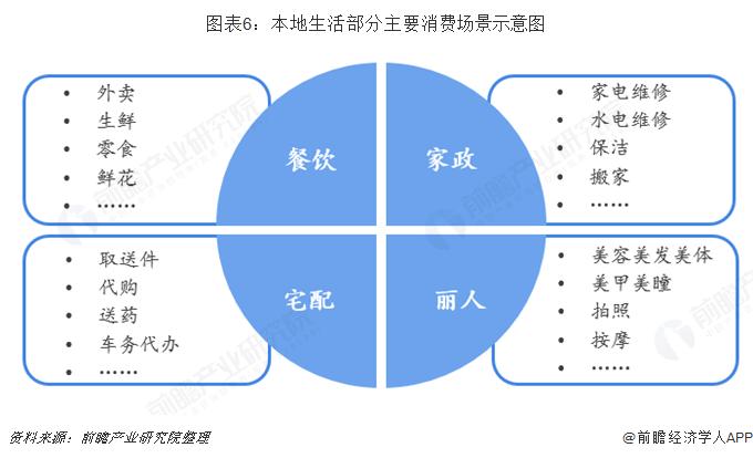 图表6:本地生活部分主要消费场景示意图