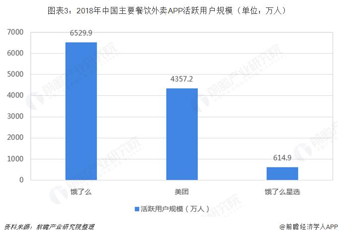 图表3:2018年中国主要餐饮外卖APP活跃用户规模(单位:万人)