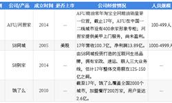 2018年中国<em>湖畔</em><em>大学</em>学员所在行业解读之——本地生活:外卖市场增速趋缓,到家业务前景广阔