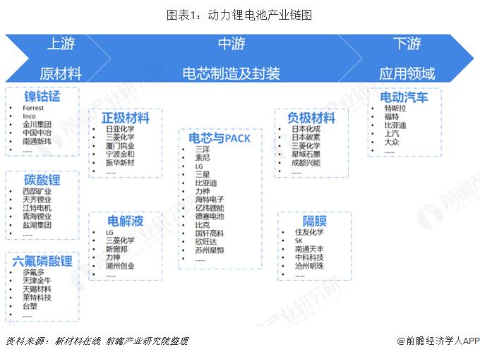 图表1:动力锂电池产业链图