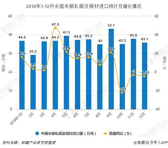 2018年1-12月中国未锻轧铜及铜材进口统计及增长情况