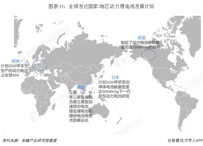 图表11:全球发达国家/地区动力锂电池发展计划