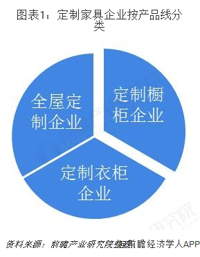 图表1:定制家具企业按产品线分类