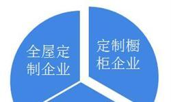 2018年中国定制家具行业市场格局和发展趋势 规模优势,强者愈强【组图】