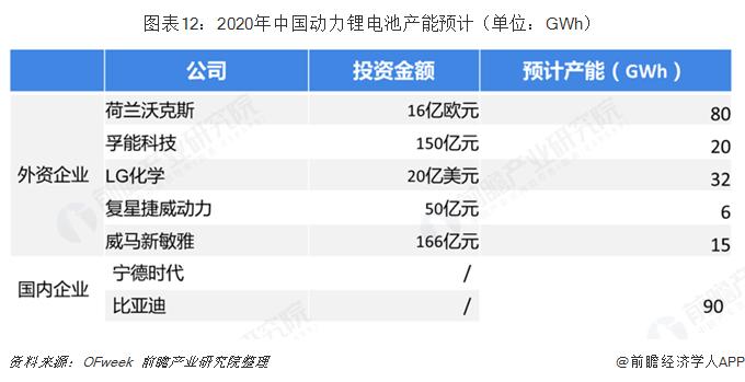 图表12:2020年中国动力锂电池产能预计(单位:GWh)