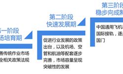 预见2019:《中国通用航空产业全景图谱》(附现状、竞争格局、发展前景等)