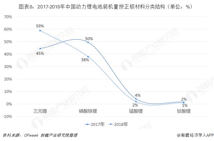 图表8:2017-2018年中国动力锂电池装机量按正极材料分类结构(单位:%)