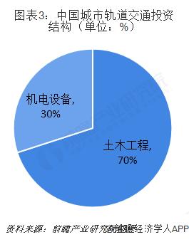 图表3:中国城市轨道交通投资结构(单位:%)