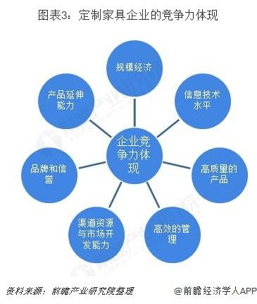 图表3:定制家具企业的竞争力体现