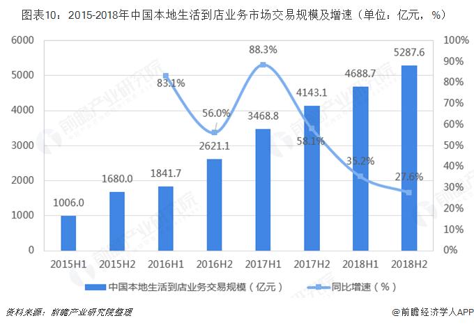 图表10:2015-2018年中国本地生活到店业务市场交易规模及增速(单位:亿元,%)