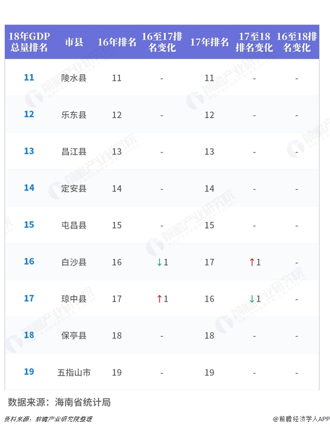 海南2018经济总量排名_海南大学经济学院院徽