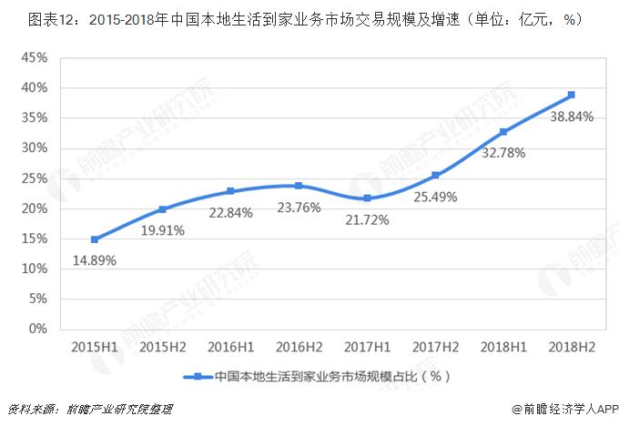 图表12:2015-2018年中国本地生活到家业务市场交易规模及增速(单位:亿元,%)