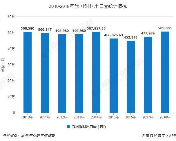 2010-2018年我国铜材出口量统计情况