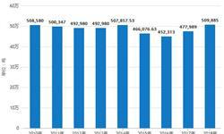 2018年全年中国<em>铜</em><em>材</em>行业市场分析:产量超1700万吨,出口量突破50万吨