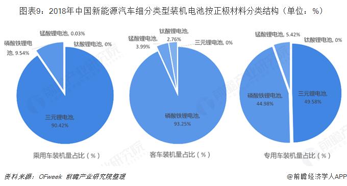 图表9:2018年中国新能源汽车细分类型装机电池按正极材料分类结构(单位:%)