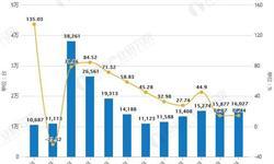 2018年全年中国挖掘机行业市场分析:销量突破20万台,<em>产量</em>接近27万台
