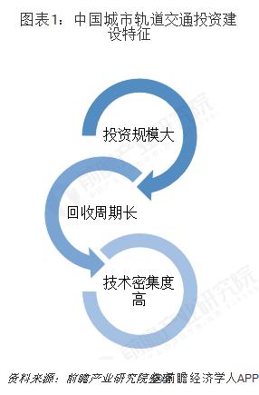 图表1:中国城市轨道交通投资建设特征