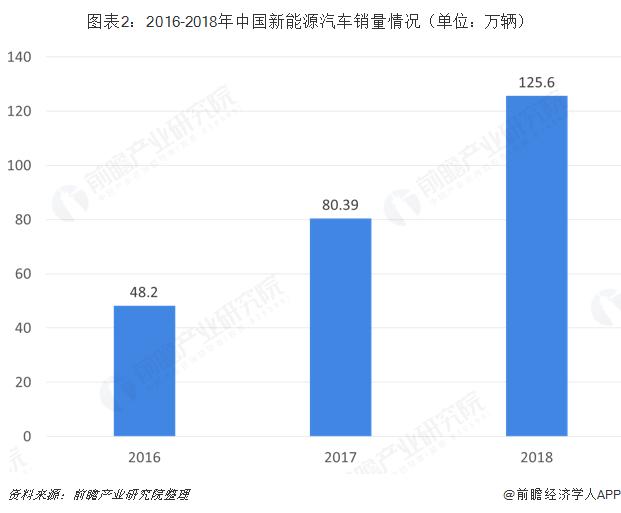 图表2:2016-2018年中国新能源汽车销量情况(单位?#21644;?#36742;)