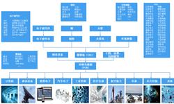 预见2019:《PCB产业全景图谱》(附市场规模、竞争格局、发展前景)