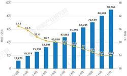 2018年全年中国零售行业市场分析:全国网络<em>零售额</em>突破9万亿元