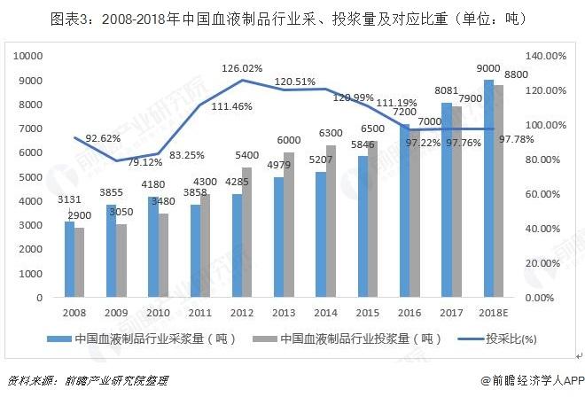 图表3:2008-2018年中国血液制品行业采、投浆量及对应比重(单位:吨)