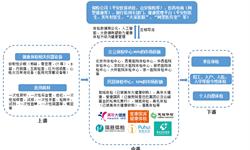 预见2019:《2019年中国健康体检产业全?#24052;?#35889;》(附发展前景、市场规模、竞争格局、发展趋势等)