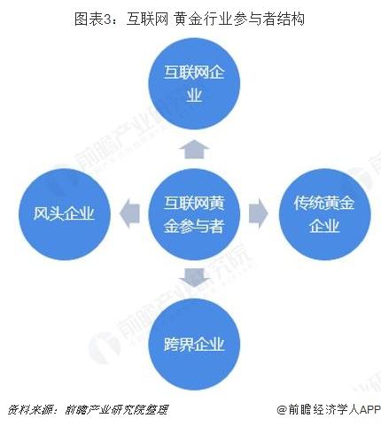 图表3:互联网+黄金行业参与者结构