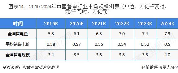图表14:2019-2024年中国售电行业市场规模测算(单位:万亿千瓦时,元/千瓦时,万亿元)