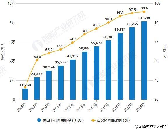 2008-2018年我国手机网民规模及占总体网民比例统计情况