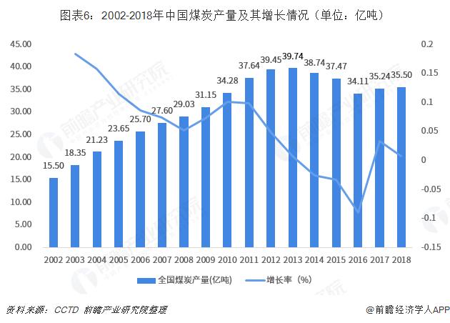 图表6:2002-2018年中国煤炭产量及其增长情况(单位:亿吨)