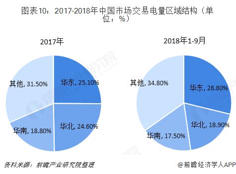 图表10:2017-2018年中国市场交易电量区域结构(单位:%)   ?