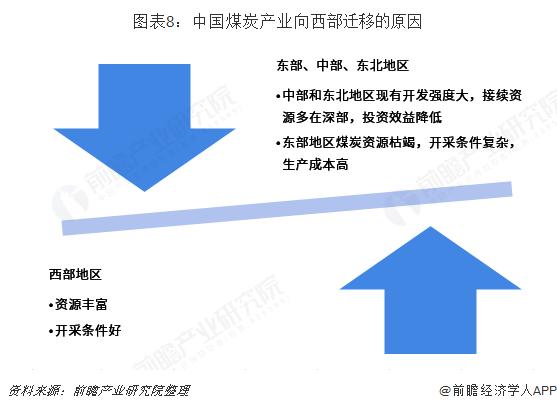 图表8:中国煤炭产业向西部迁移的原因
