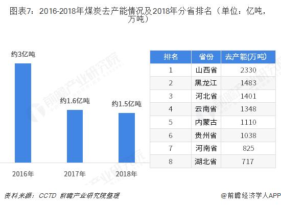 图表7:2016-2018年煤炭去产能情况及2018年分省排名(单位:亿吨,万吨)