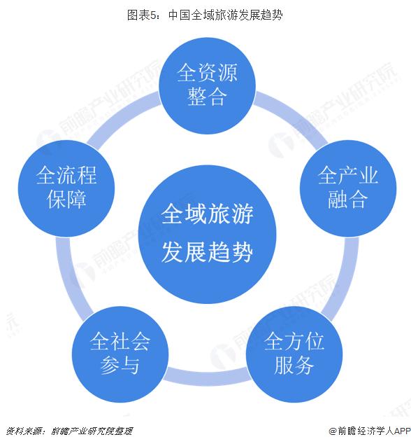 图表5:中国全域旅游发展趋势