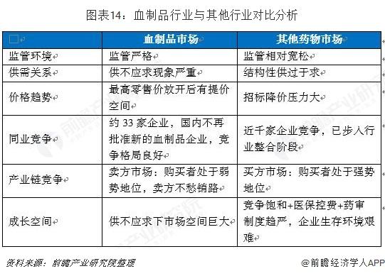图表14:血制品行业与其他行业对比分析