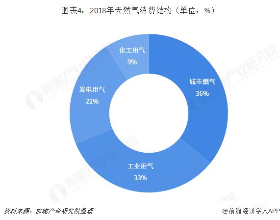 图表4:2018年天然气消费结构(单位:%)
