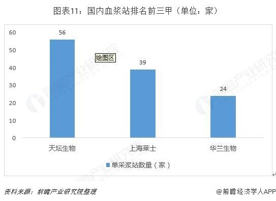 图表11:国内血浆站排名前三甲(单位:家)