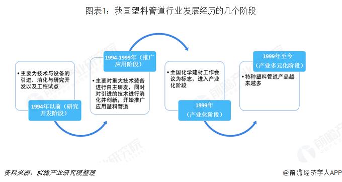 图表1:我国塑料管道行业发展经历的几个阶段