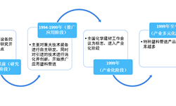 2018年塑料管道行业发展概况与市场趋势 行业产品不断替代传统管道 助推国内管道业向前发展【组图】