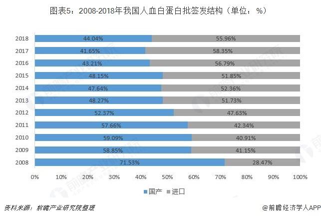 图表5:2008-2018年我国人血白蛋白批签发结构(单位:%)