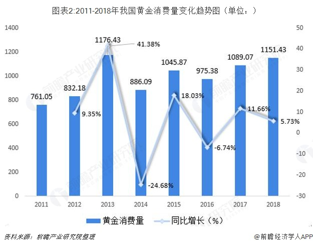 图表2:2011-2018年我国黄金消费量变化趋势图(单位:)