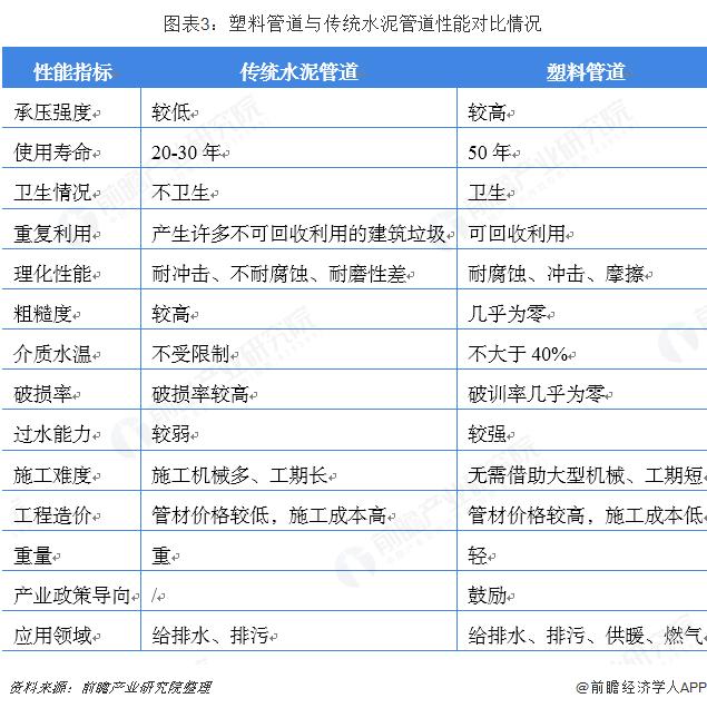 图表3:塑料管道与传统水泥管道性能对比情况