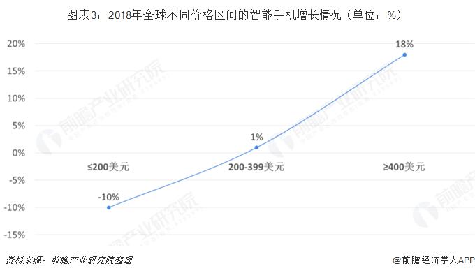 圖表3:2018年全球不同價格區間的智能手機增長情況(單位:%)