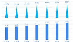 2018年中国数字阅读市场付费情况及发展趋势 用户付费意愿显著增强【组图】