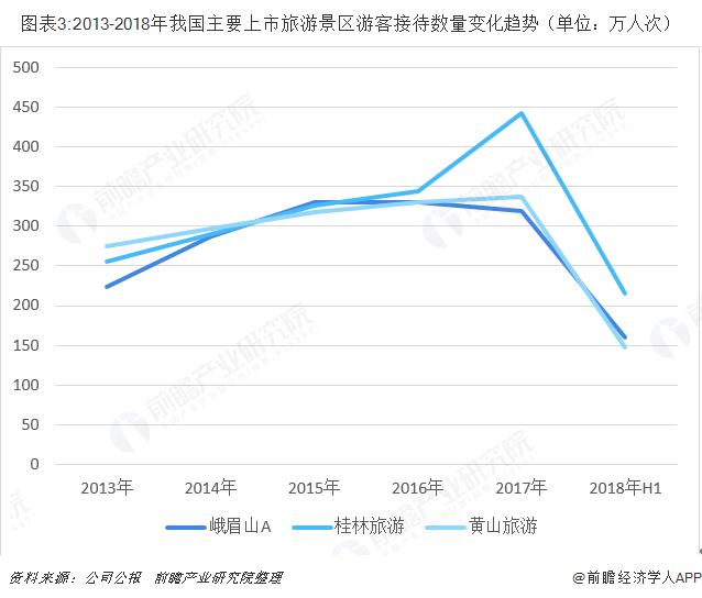 图表3:2013-2018年我国主要上市旅游景区游客接待数量变化趋势(单位:万人次)