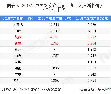 图表9:2018年中国煤炭产量前十地区及其增长情况(单位:亿吨)