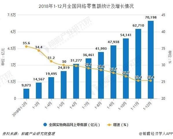 2018年1-12月全国网络零售额统计及增长情况