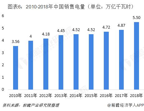 图表6:2010-2018年中国销售电量(单位:万亿千瓦时)